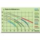 Performances de la pompe surpresseur SurJet 5 turbines cuve 60 L Ribiland