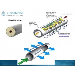 Cartouches ultrafiltration et charbon pour Aqualink Home Sunwaterlife