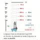 longueur de refoulement de la pompe de relevage à roue vortex GQSM Calpeda