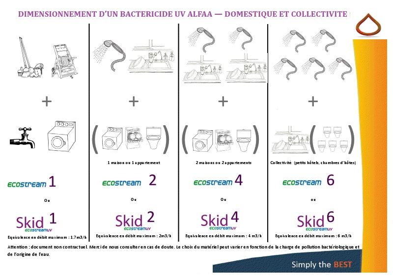 Dimensionner son Skid Ecostream