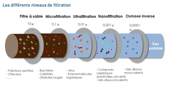 Les différentes filtrations de leau.png