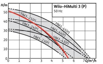 Tableau des performances HiMulti