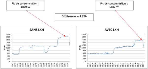 Test de la consommation électrique chez un particulier avec le coffret LKH d'Oseane
